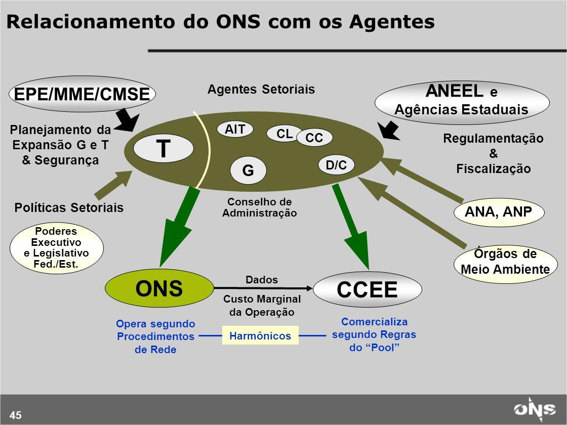 45 Relacionamento do ONS com os Agentes EPE/MME/CMSE ANEEL e Agências Estaduais ONS CCEE CL CC G D/C T Planejamento da Expansão G e T & Segurança Regu