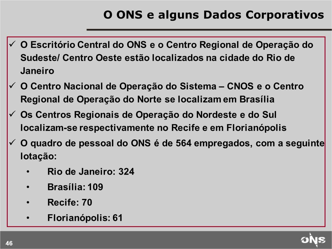46 O ONS e alguns Dados Corporativos O Escritório Central do ONS e o Centro Regional de Operação do Sudeste/ Centro Oeste estão localizados na cidade