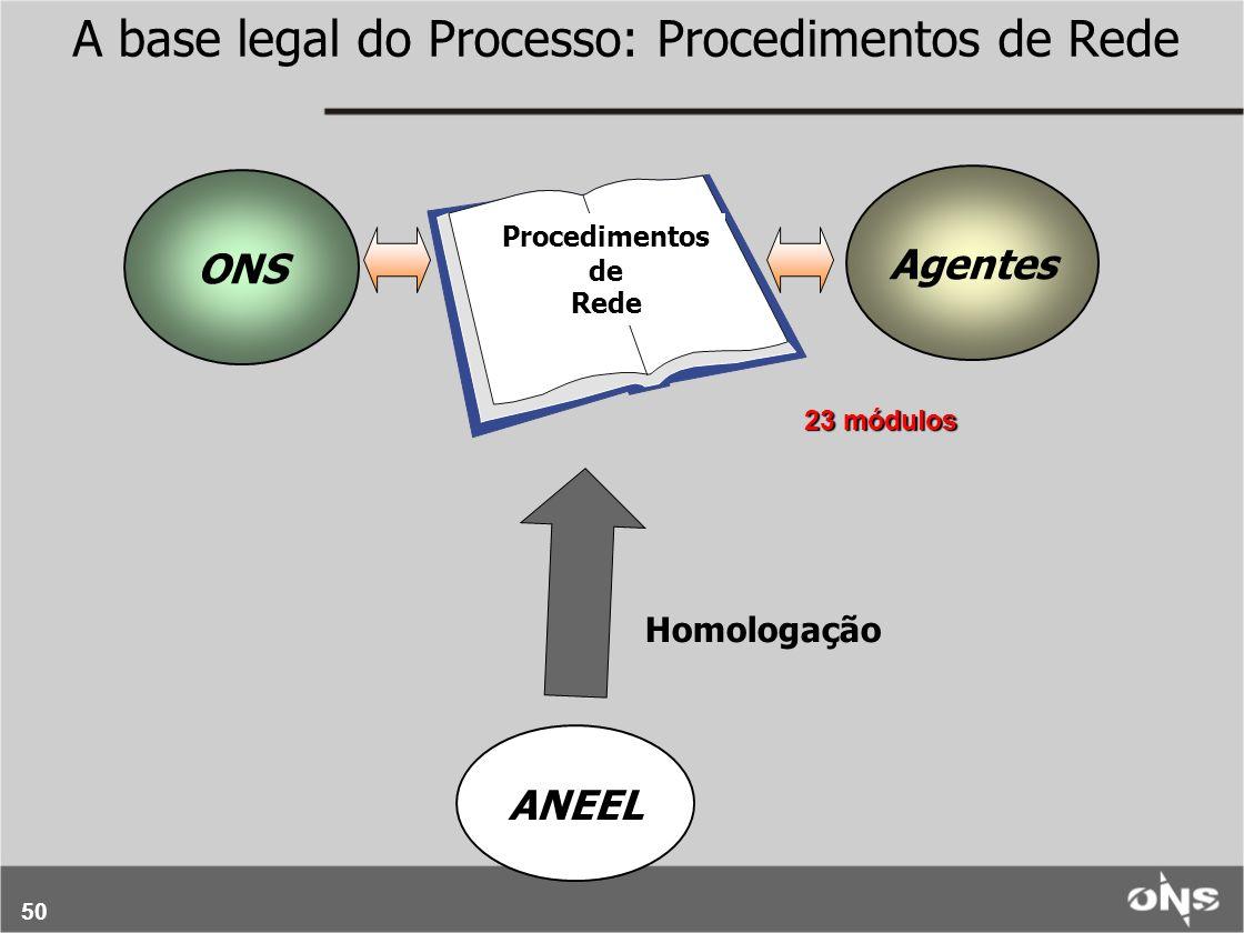 50 A base legal do Processo: Procedimentos de Rede ONS Agentes ANEEL Homologação Procedimentos de Rede 23 módulos
