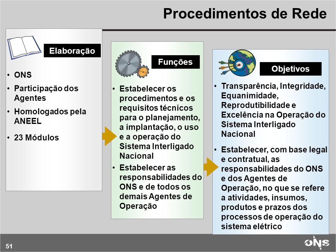 51 Transparência, Integridade, Equanimidade, Reprodutibilidade e Excelência na Operação do Sistema Interligado Nacional Estabelecer, com base legal e