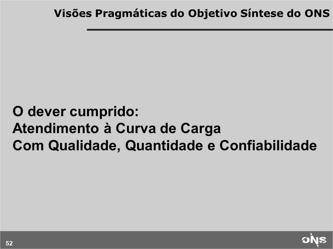 52 Visões Pragmáticas do Objetivo Síntese do ONS O dever cumprido: Atendimento à Curva de Carga Com Qualidade, Quantidade e Confiabilidade