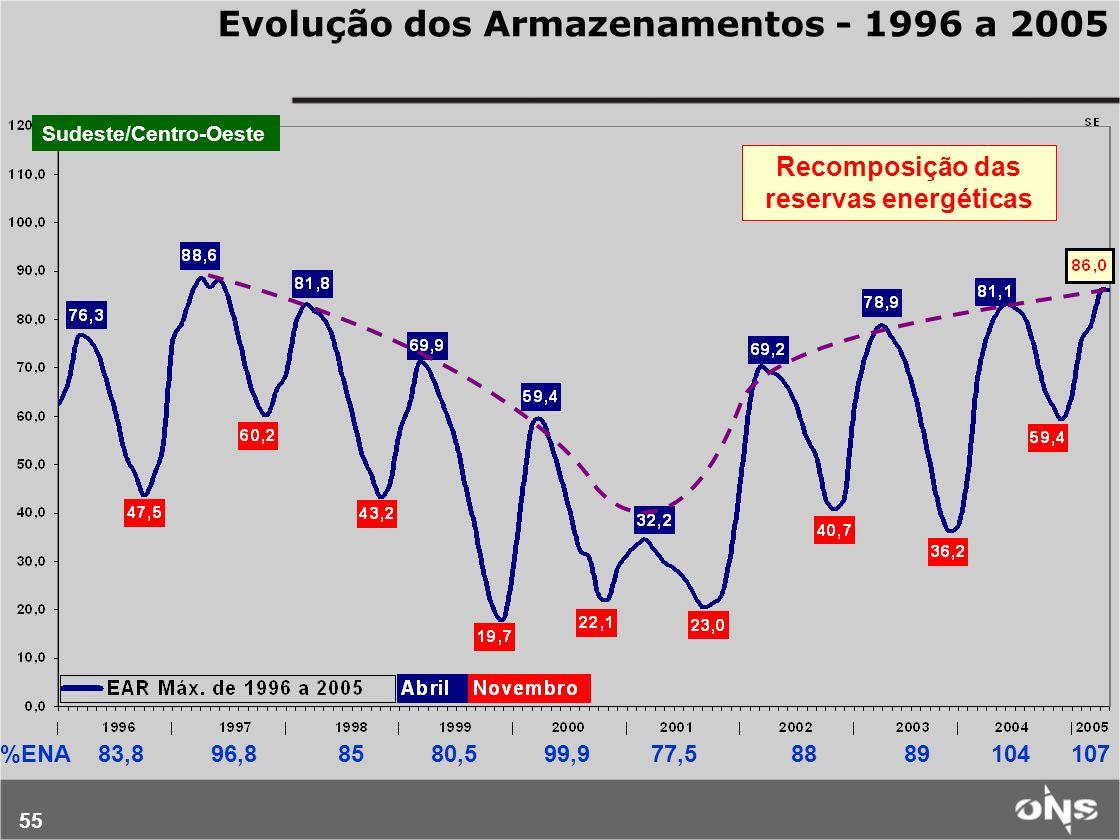 55 Evolução dos Armazenamentos - 1996 a 2005 Sudeste/Centro-Oeste %ENA 83,8 96,8 85 80,5 99,9 77,5 88 89 104 107 Recomposição das reservas energéticas