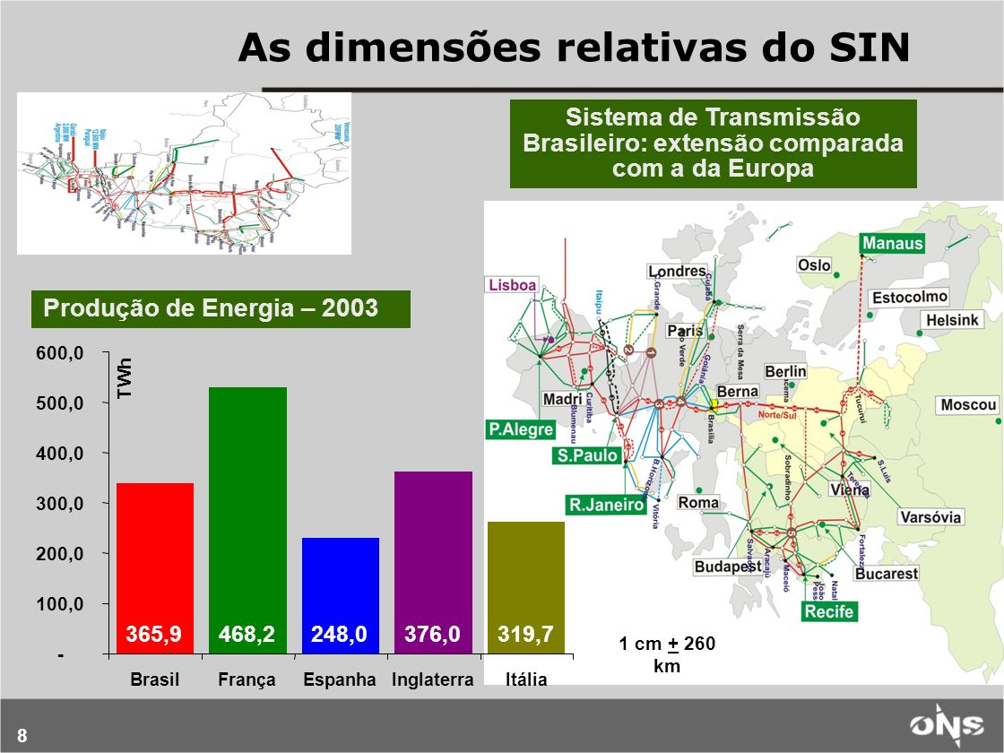 8 As dimensões relativas do SIN Sistema de Transmissão Brasileiro: extensão comparada com a da Europa 1 cm + 260 km 365,9468,2248,0376,0319,7 - 100,0