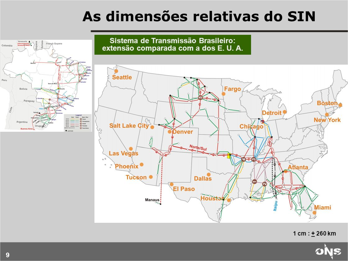 9 1 cm : + 260 km Sistema de Transmissão Brasileiro: extensão comparada com a dos E. U. A. As dimensões relativas do SIN