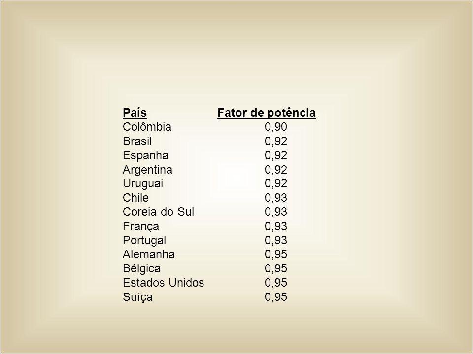 PaísFator de potência Colômbia0,90 Brasil0,92 Espanha0,92 Argentina0,92 Uruguai0,92 Chile0,93 Coreia do Sul0,93 França0,93 Portugal0,93 Alemanha0,95 B