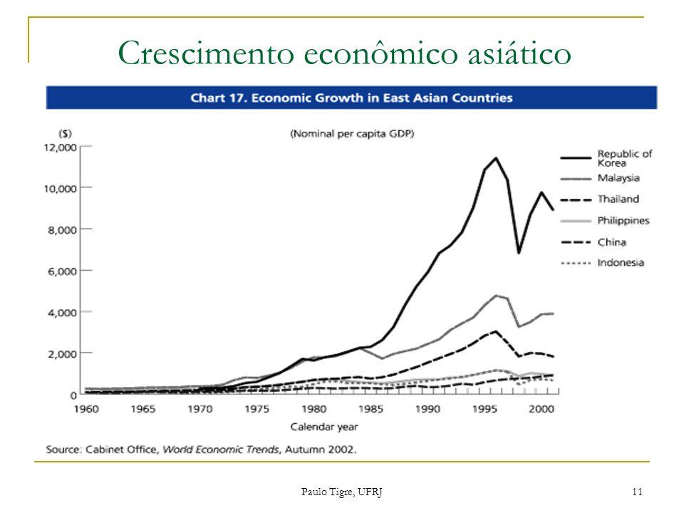 Crescimento econômico asiático Paulo Tigre, UFRJ 11