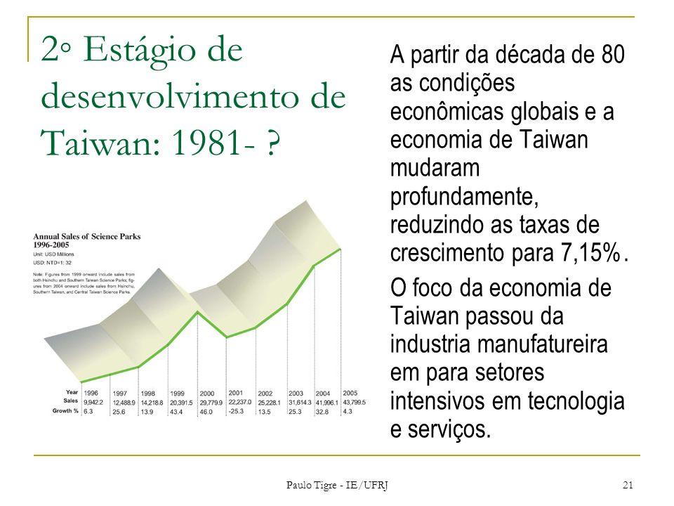 2 Estágio de desenvolvimento de Taiwan: 1981- ? A partir da década de 80 as condições econômicas globais e a economia de Taiwan mudaram profundamente,