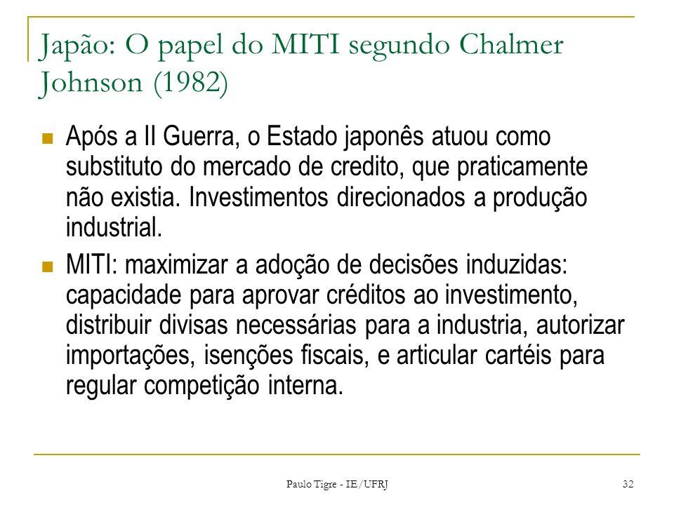 Japão: O papel do MITI segundo Chalmer Johnson (1982) Após a II Guerra, o Estado japonês atuou como substituto do mercado de credito, que praticamente