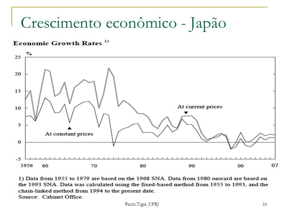 Crescimento econômico - Japão Paulo Tigre, UFRJ 36