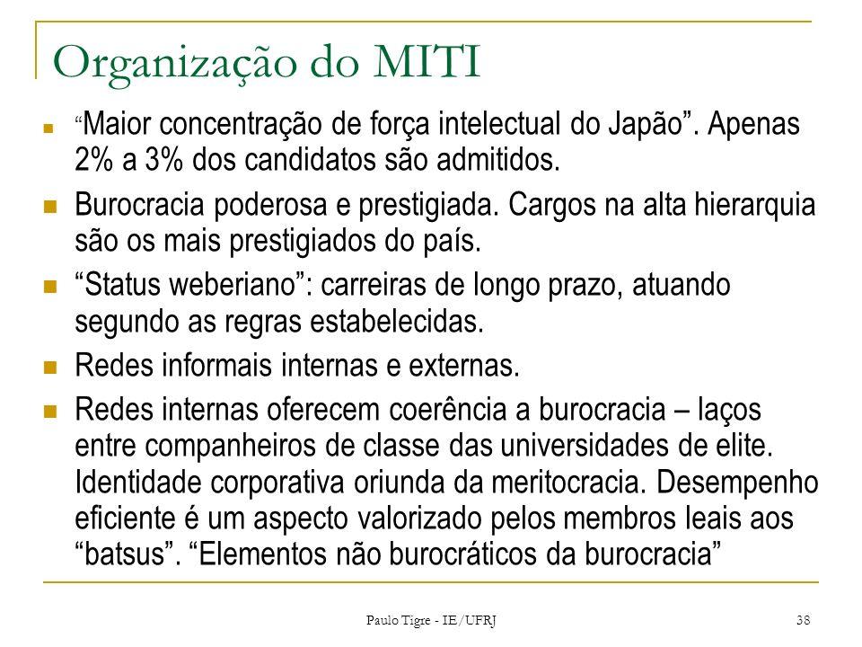 Organização do MITI Maior concentração de força intelectual do Japão. Apenas 2% a 3% dos candidatos são admitidos. Burocracia poderosa e prestigiada.