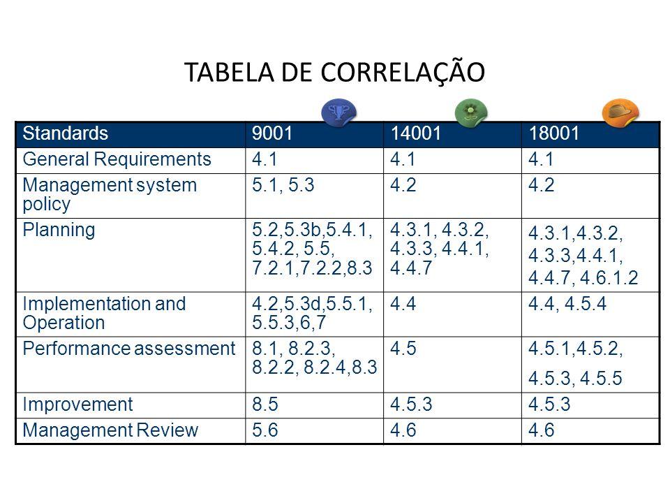 TABELA DE CORRELAÇÃO Standards90011400118001 General Requirements4.1 Management system policy 5.1, 5.34.2 Planning5.2,5.3b,5.4.1, 5.4.2, 5.5, 7.2.1,7.