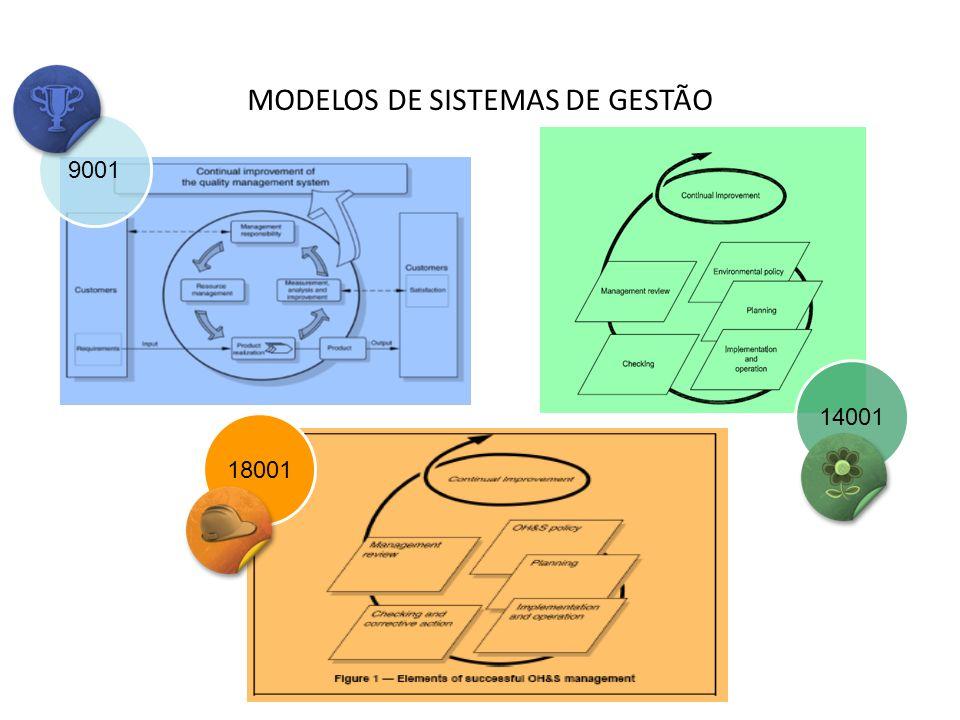 MODELOS DE SISTEMAS DE GESTÃO 14001 9001 18001