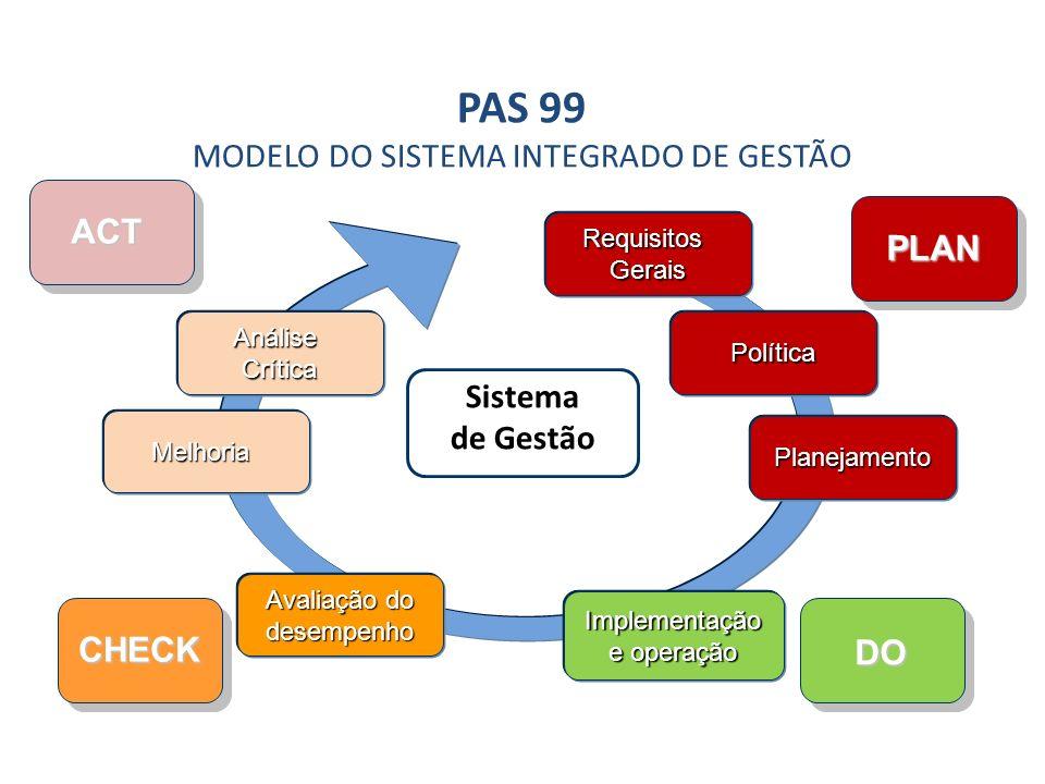Sistema de Gestão Política Planejamento Implementação e operação Avaliação do desempenho Melhoria AnáliseCrítica PLAN CHECK DO ACT RequisitosGerais PA
