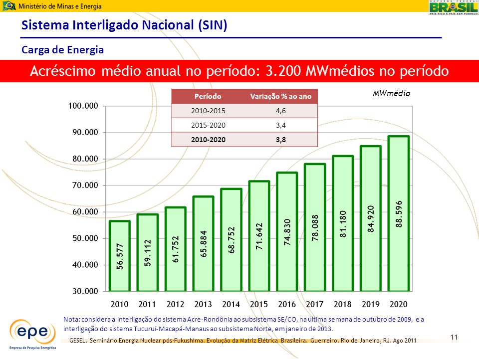 GESEL. Seminário Energia Nuclear pós-Fukushima. Evolução da Matriz Elétrica Brasileira. Guerreiro. Rio de Janeiro, RJ. Ago 2011 MWmédio Sistema Interl
