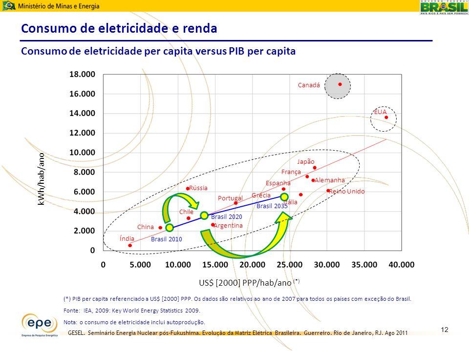 GESEL. Seminário Energia Nuclear pós-Fukushima. Evolução da Matriz Elétrica Brasileira. Guerreiro. Rio de Janeiro, RJ. Ago 2011 Consumo de eletricidad