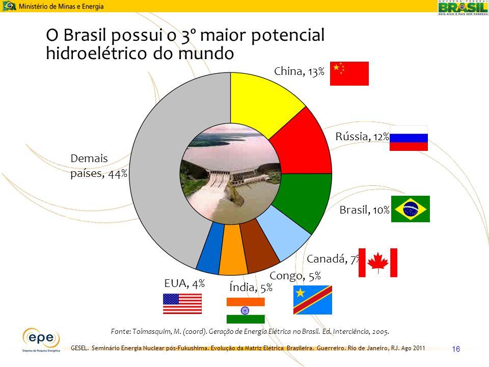 GESEL. Seminário Energia Nuclear pós-Fukushima. Evolução da Matriz Elétrica Brasileira. Guerreiro. Rio de Janeiro, RJ. Ago 2011 16 China, 13% Demais p