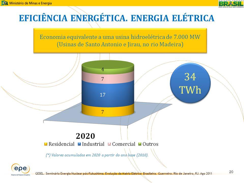 GESEL. Seminário Energia Nuclear pós-Fukushima. Evolução da Matriz Elétrica Brasileira. Guerreiro. Rio de Janeiro, RJ. Ago 2011 34 TWh (*) Valores acu