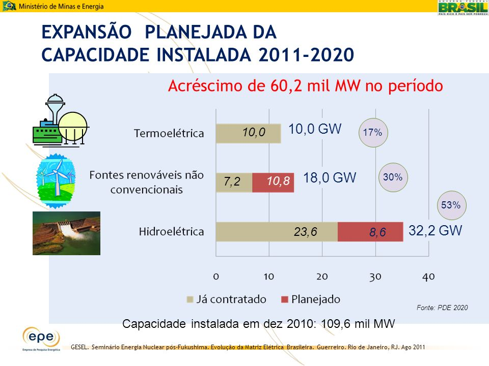 GESEL. Seminário Energia Nuclear pós-Fukushima. Evolução da Matriz Elétrica Brasileira. Guerreiro. Rio de Janeiro, RJ. Ago 2011 EXPANSÃO PLANEJADA DA