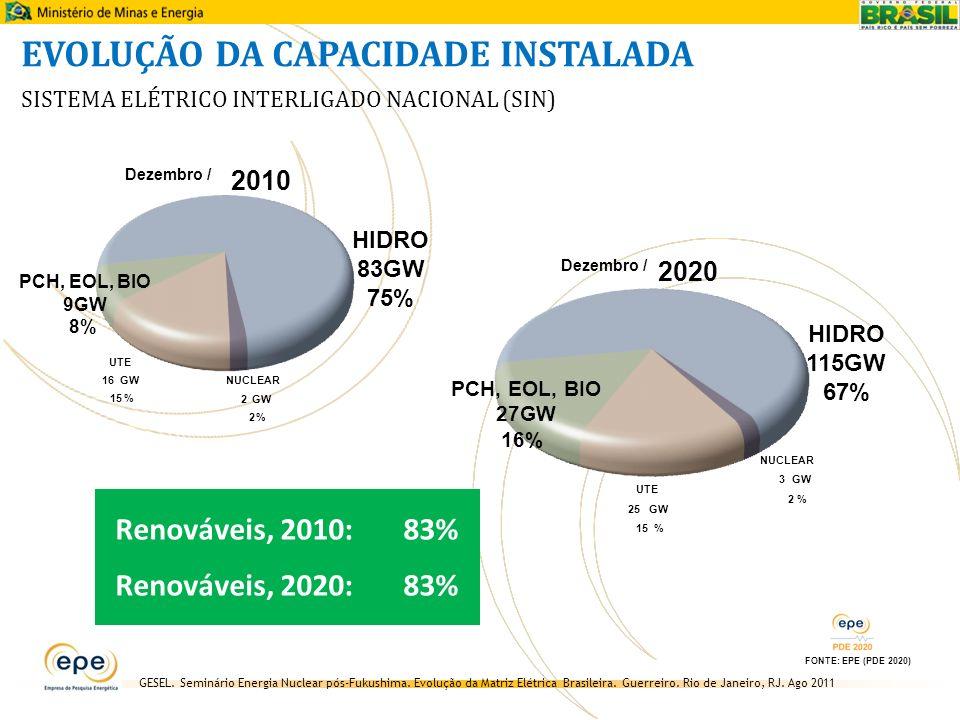 GESEL. Seminário Energia Nuclear pós-Fukushima. Evolução da Matriz Elétrica Brasileira. Guerreiro. Rio de Janeiro, RJ. Ago 2011 EVOLUÇÃO DA CAPACIDADE