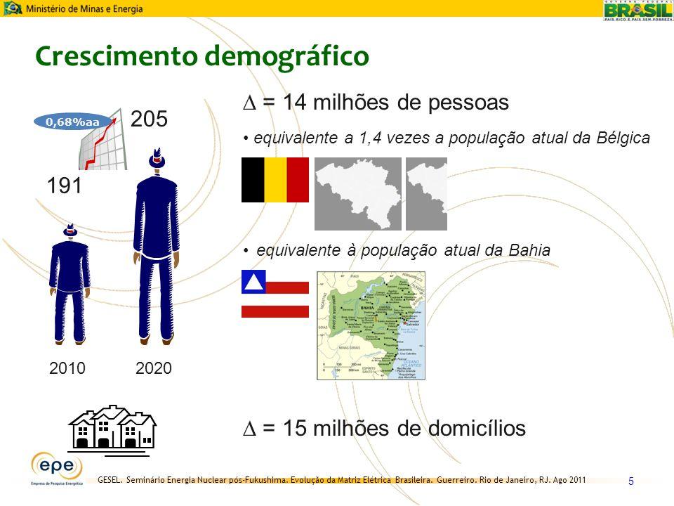 GESEL. Seminário Energia Nuclear pós-Fukushima. Evolução da Matriz Elétrica Brasileira. Guerreiro. Rio de Janeiro, RJ. Ago 2011 5 Crescimento demográf