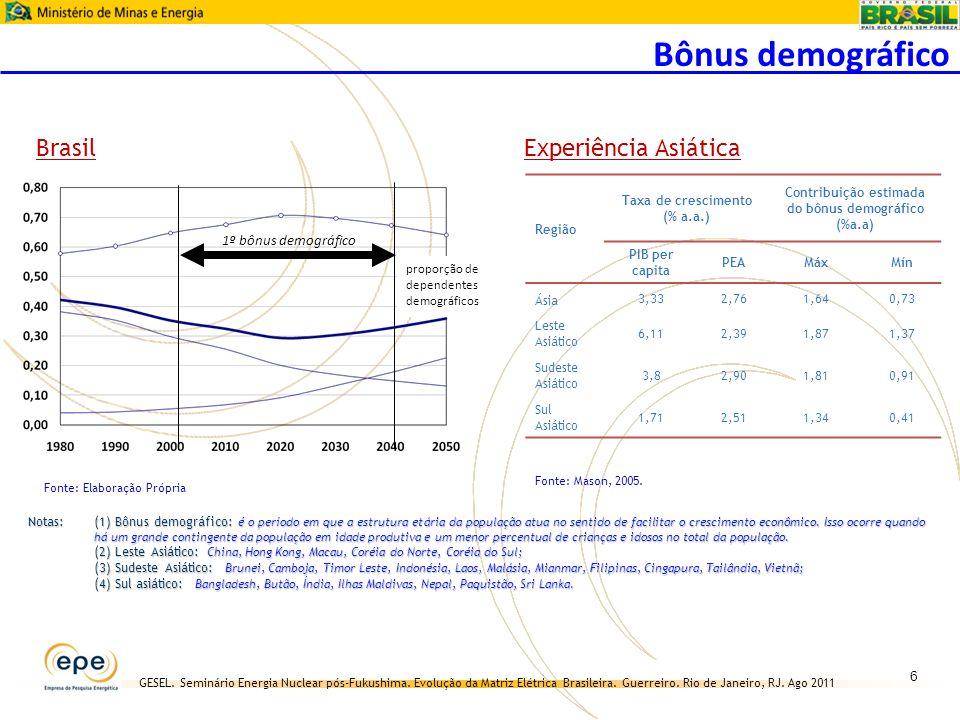GESEL. Seminário Energia Nuclear pós-Fukushima. Evolução da Matriz Elétrica Brasileira. Guerreiro. Rio de Janeiro, RJ. Ago 2011 Fonte: Elaboração Próp