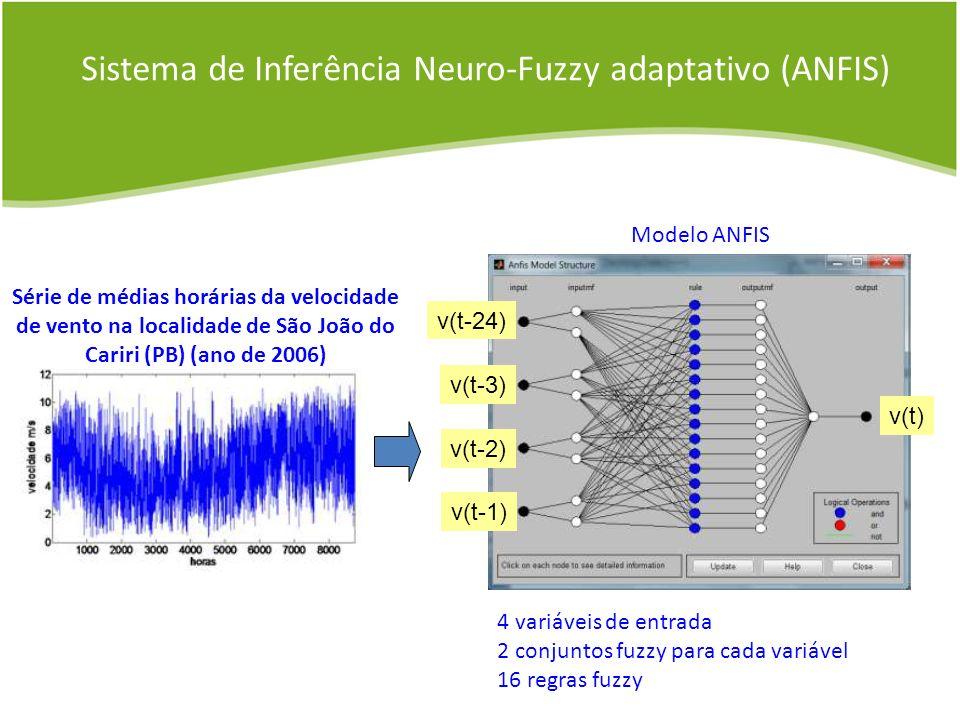 v(t-1) v(t-2) v(t-3) v(t-24) v(t) 4 variáveis de entrada 2 conjuntos fuzzy para cada variável 16 regras fuzzy Série de médias horárias da velocidade d