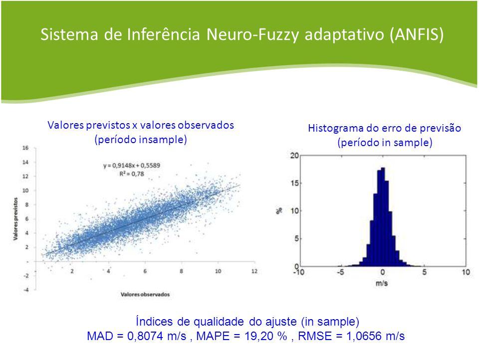 Valores previstos x valores observados (período insample) Histograma do erro de previsão (período in sample) Sistema de Inferência Neuro-Fuzzy adaptat