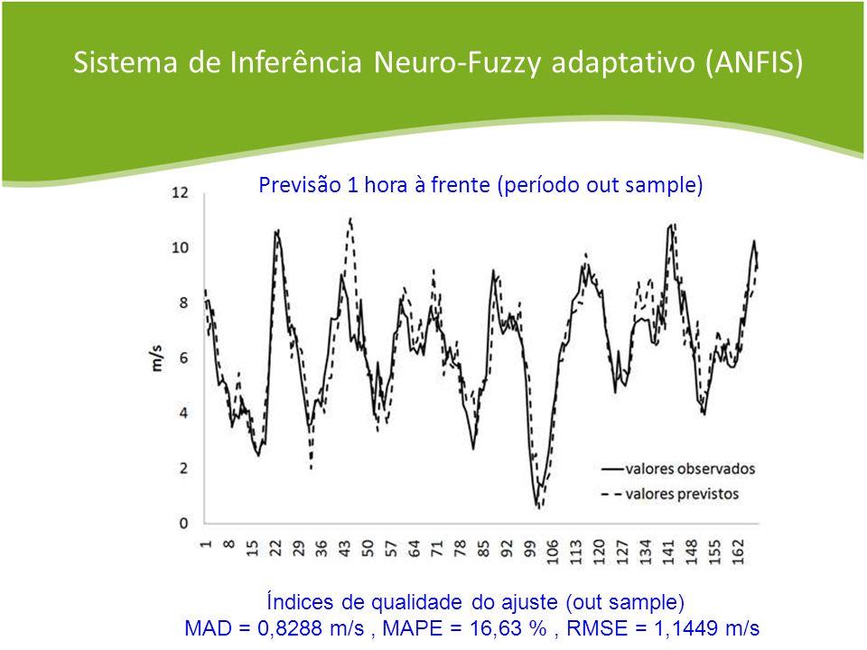 Previsão 1 hora à frente (período out sample) Sistema de Inferência Neuro-Fuzzy adaptativo (ANFIS) Índices de qualidade do ajuste (out sample) MAD = 0