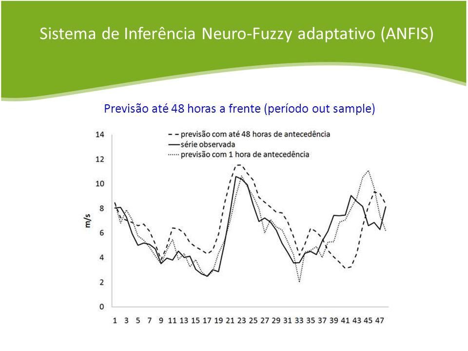 Previsão até 48 horas a frente (período out sample) Sistema de Inferência Neuro-Fuzzy adaptativo (ANFIS)