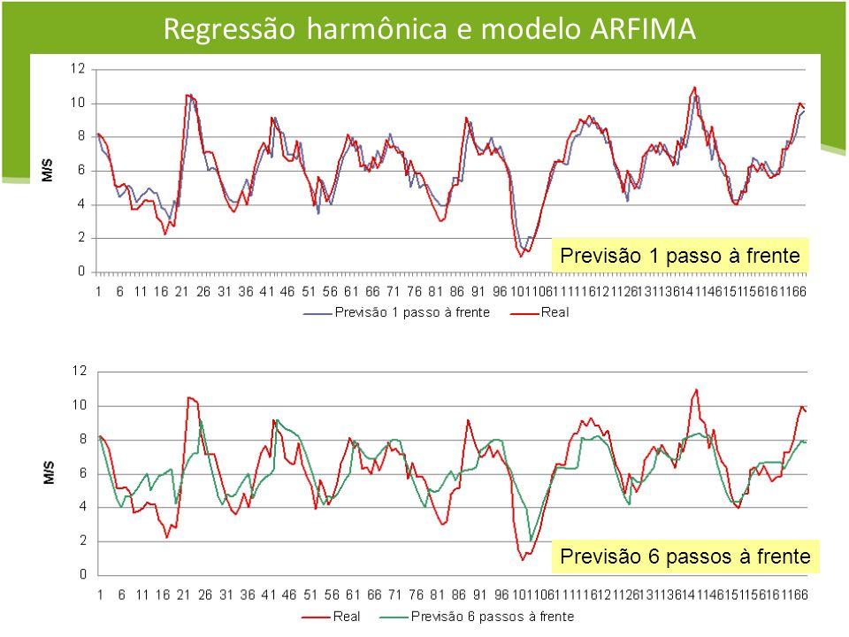 Regressão harmônica e modelo ARFIMA Previsão 1 passo à frente Previsão 6 passos à frente