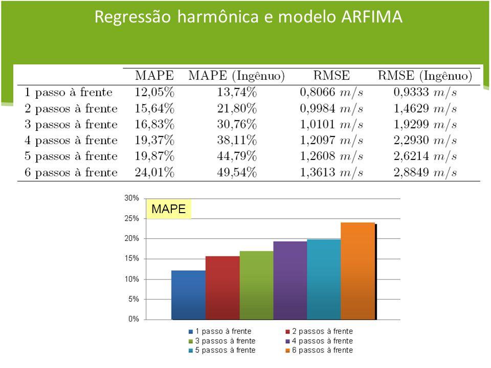 Regressão harmônica e modelo ARFIMA MAPE