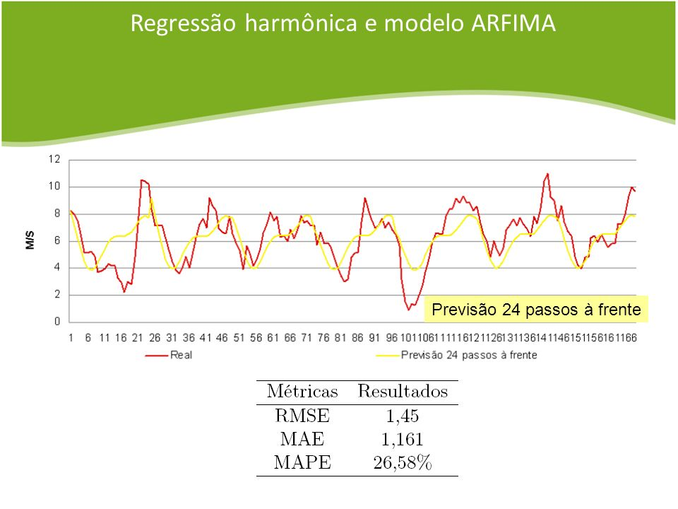 Regressão harmônica e modelo ARFIMA Previsão 24 passos à frente