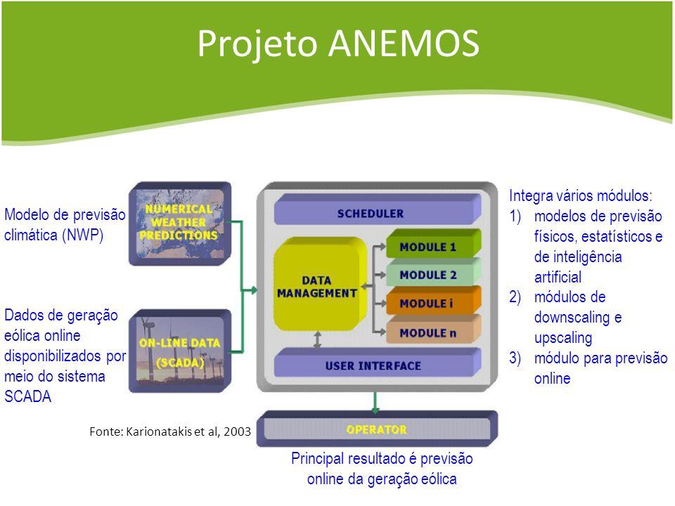 Projeto ANEMOS Dados de geração eólica online disponibilizados por meio do sistema SCADA Principal resultado é previsão online da geração eólica Integ