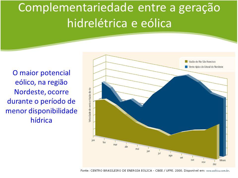 Complementariedade entre a geração hidrelétrica e eólica O maior potencial eólico, na região Nordeste, ocorre durante o período de menor disponibilida