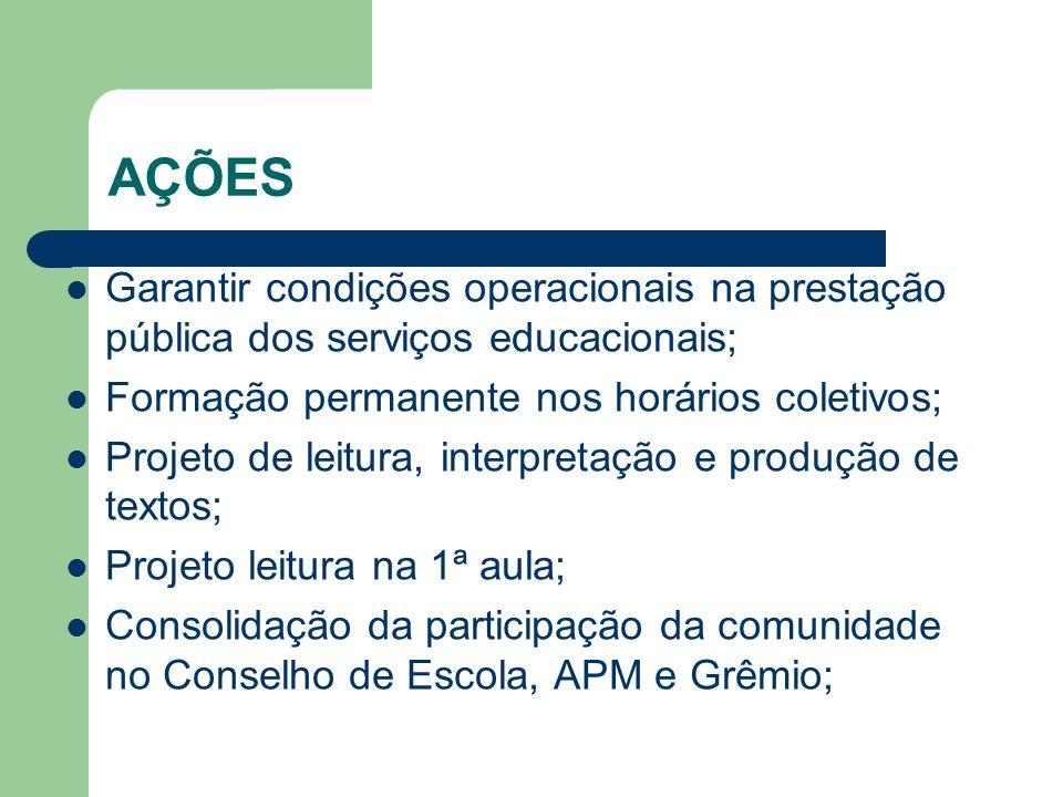 AÇÕES Garantir condições operacionais na prestação pública dos serviços educacionais; Formação permanente nos horários coletivos; Projeto de leitura,