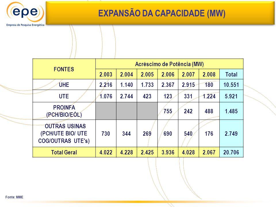 Expansão da Capacidade EXPANSÃO DA CAPACIDADE (MW) Fonte: MME FONTES Acréscimo de Potência (MW) 2.0032.0042.0052.0062.0072.008Total UHE2.2161.1401.733