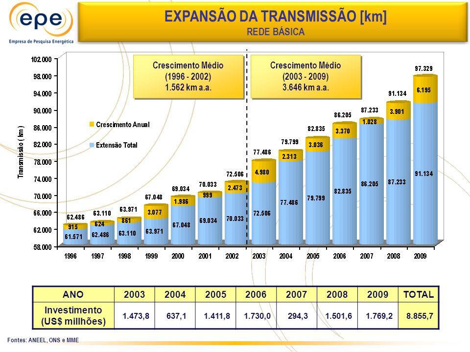 Expansão da Transmissão EXPANSÃO DA TRANSMISSÃO [km] REDE BÁSICA Fontes: ANEEL, ONS e MME ANO2003200420052006200720082009TOTAL Investimento (US$ millh