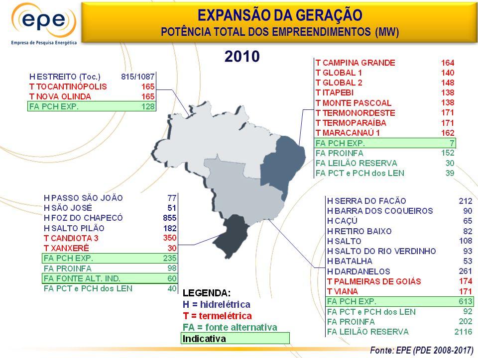 2010 EXPANSÃO DA GERAÇÃO POTÊNCIA TOTAL DOS EMPREENDIMENTOS (MW) Fonte: EPE (PDE 2008-2017)
