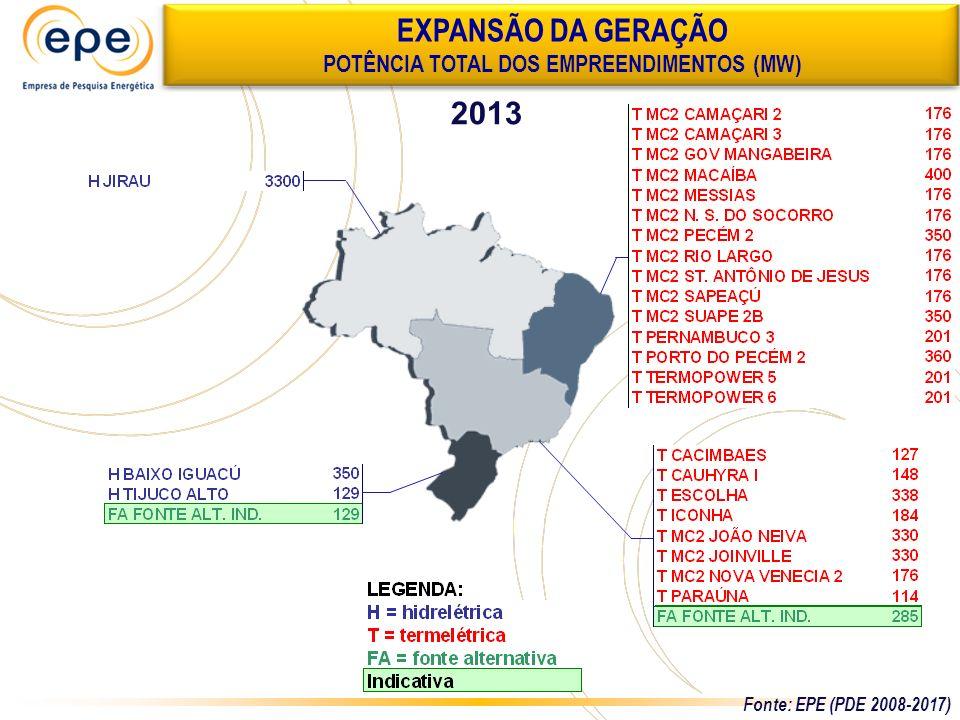 2013 EXPANSÃO DA GERAÇÃO POTÊNCIA TOTAL DOS EMPREENDIMENTOS (MW) Fonte: EPE (PDE 2008-2017)