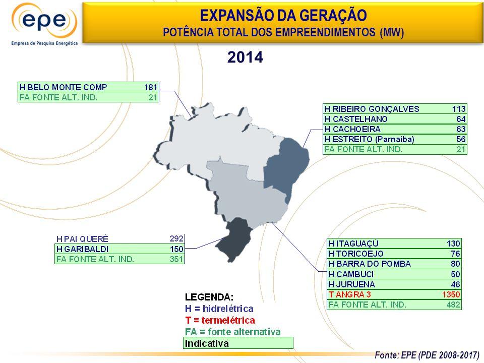 2014 EXPANSÃO DA GERAÇÃO POTÊNCIA TOTAL DOS EMPREENDIMENTOS (MW) Fonte: EPE (PDE 2008-2017)