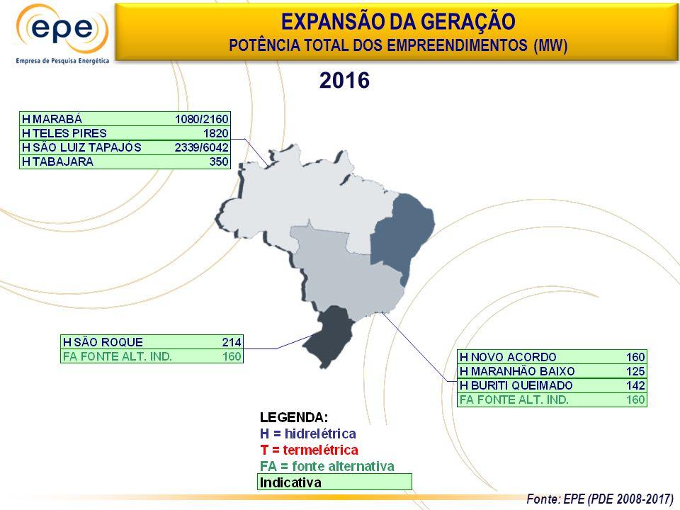 2016 EXPANSÃO DA GERAÇÃO POTÊNCIA TOTAL DOS EMPREENDIMENTOS (MW) Fonte: EPE (PDE 2008-2017)