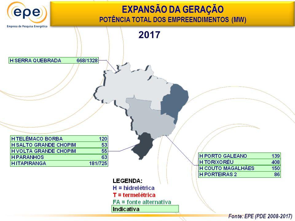 2017 EXPANSÃO DA GERAÇÃO POTÊNCIA TOTAL DOS EMPREENDIMENTOS (MW) Fonte: EPE (PDE 2008-2017)