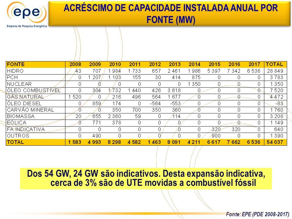 ACRÉSCIMO DE CAPACIDADE INSTALADA ANUAL POR FONTE (MW) Dos 54 GW, 24 GW são indicativos. Desta expansão indicativa, cerca de 3% são de UTE movidas a c