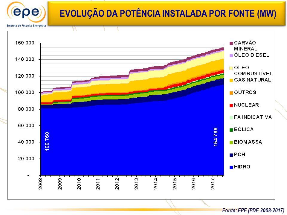 EVOLUÇÃO DA POTÊNCIA INSTALADA POR FONTE (MW) Fonte: EPE (PDE 2008-2017)