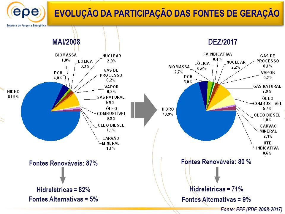 EVOLUÇÃO DA PARTICIPAÇÃO DAS FONTES DE GERAÇÃO MAI/2008DEZ/2017 Fontes Renováveis: 87% Hidrelétricas = 82% Fontes Alternativas = 5% Fontes Renováveis:
