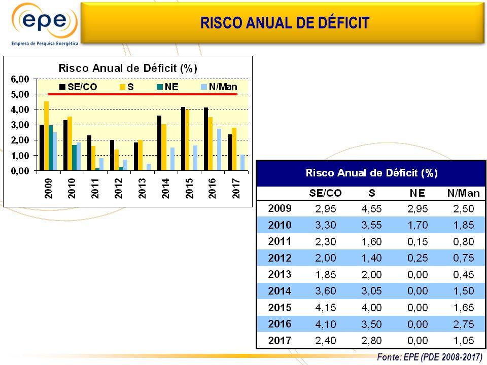 RISCO ANUAL DE DÉFICIT Fonte: EPE (PDE 2008-2017)