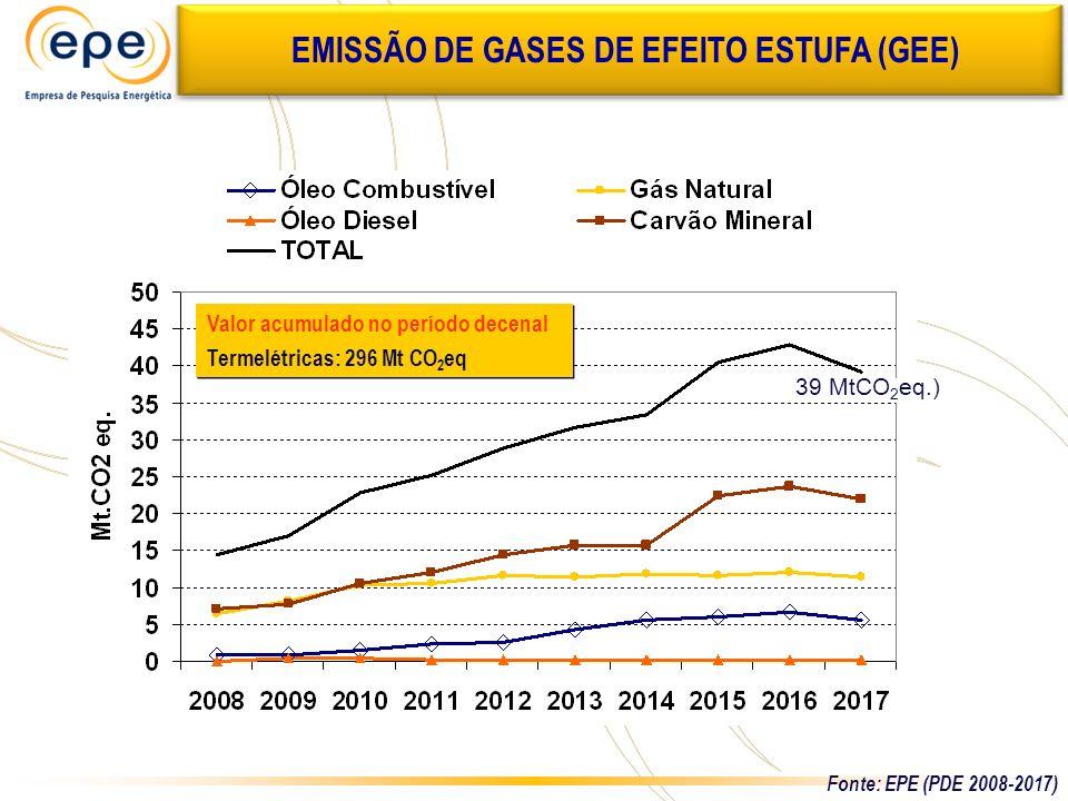 EMISSÃO DE GASES DE EFEITO ESTUFA (GEE) Valor acumulado no período decenal Termelétricas: 296 Mt CO 2 eq Valor acumulado no período decenal Termelétri