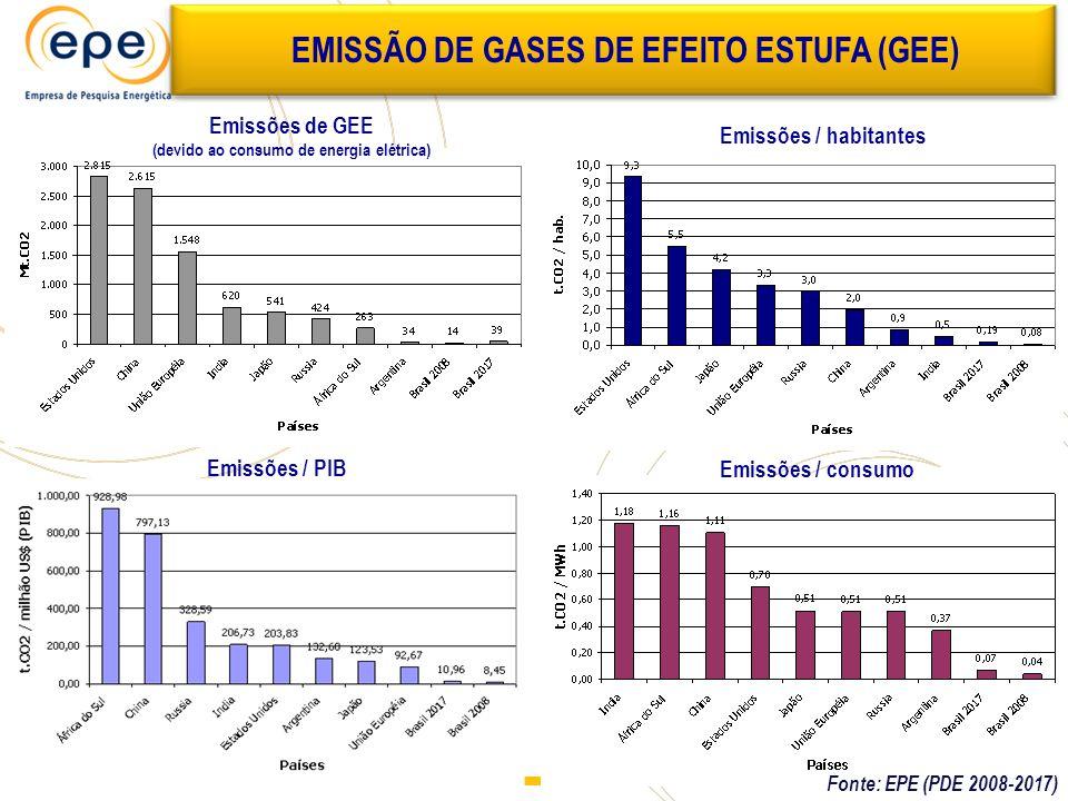 EMISSÃO DE GASES DE EFEITO ESTUFA (GEE) Emissões de GEE (devido ao consumo de energia elétrica) Emissões / PIB Emissões / habitantes Emissões / consum