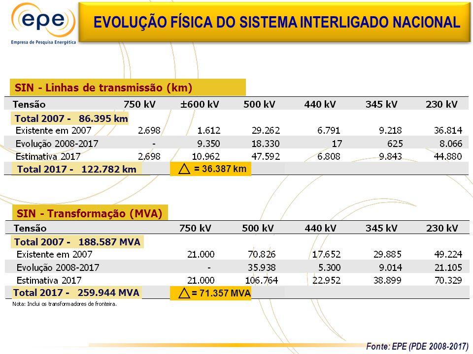 EVOLUÇÃO FÍSICA DO SISTEMA INTERLIGADO NACIONAL SIN - Linhas de transmissão (km) SIN - Transformação (MVA) Total 2007 - 86.395 km Total 2017 - 122.782