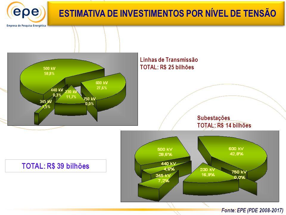 Linhas de Transmissão TOTAL: R$ 25 bilhões Subestações TOTAL: R$ 14 bilhões TOTAL: R$ 39 bilhões ESTIMATIVA DE INVESTIMENTOS POR NÍVEL DE TENSÃO Fonte